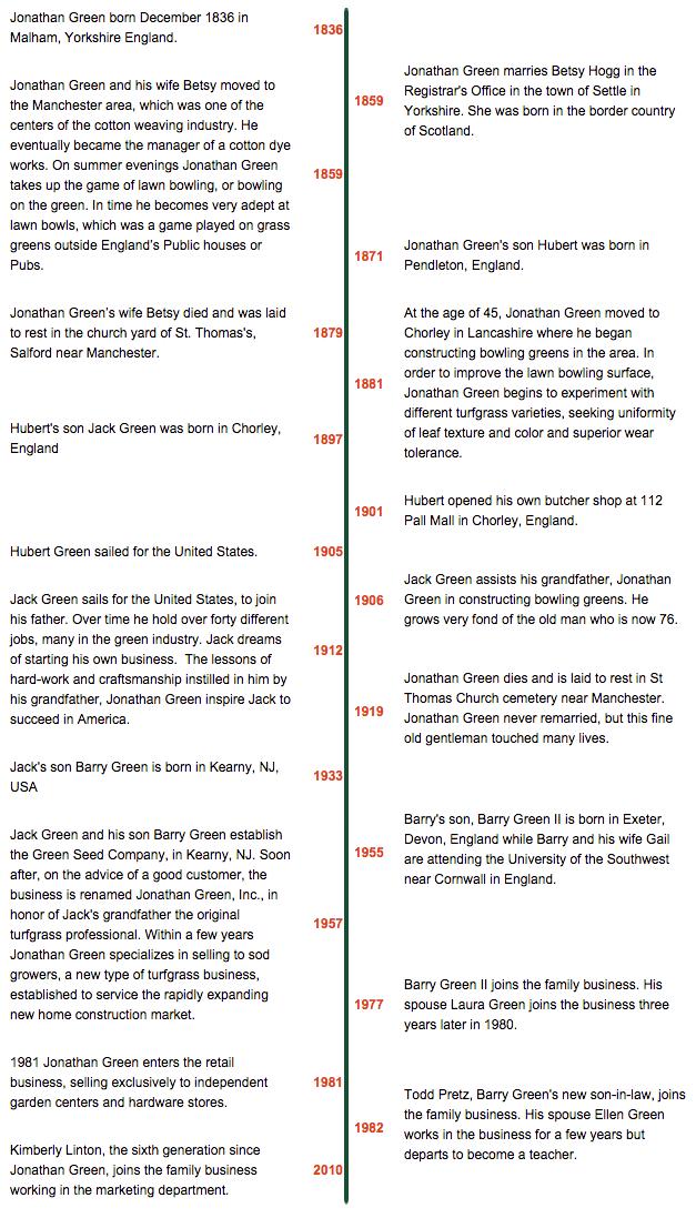 Jonathan Green Timeline