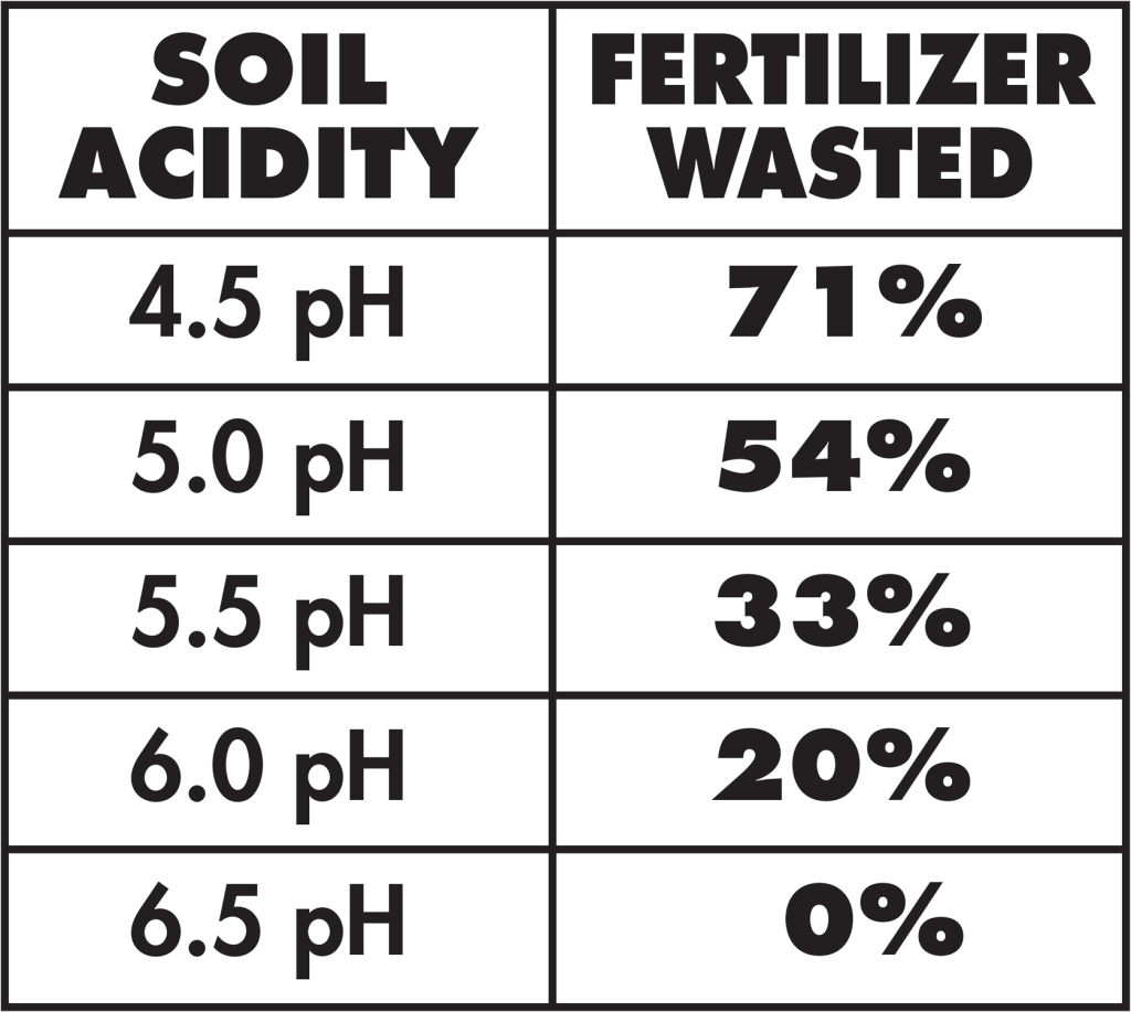 Soil pH Range